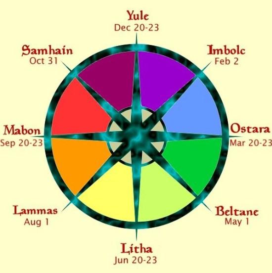 Solsticio de Verano - Rueda del año pagano
